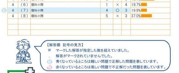 四谷大塚 テスト